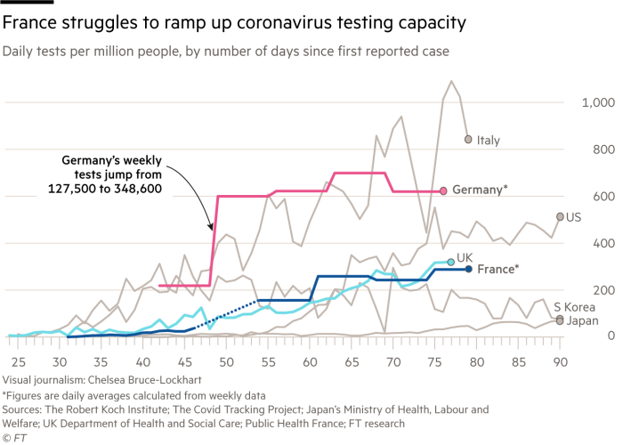 Chart showing France struggles to ramp up coronavirus testing capacity. Daily tests per million people, by number of days since first reported case