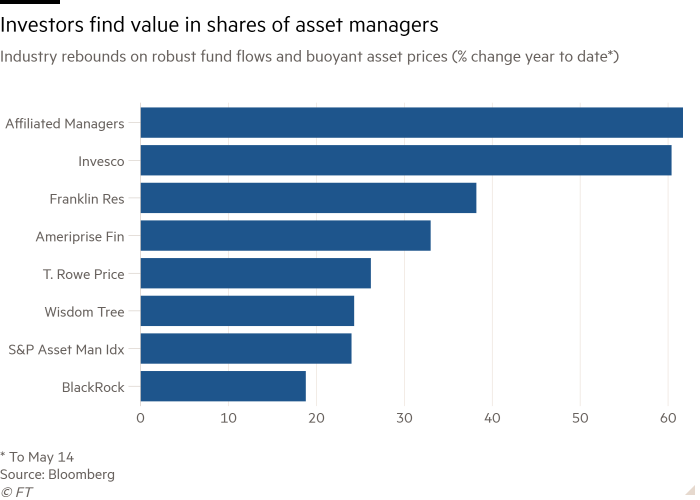 Bar chart of Industry rebounds on robust fund flows and buoyant asset prices (% change year to date*) showing Investors find value in shares of asset managers