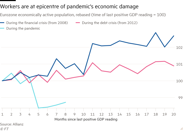 Line chart of Eurozone economically active population, rebased (time of last positive GDP reading = 100) showing Workers are at epicentre of pandemic's economic damage