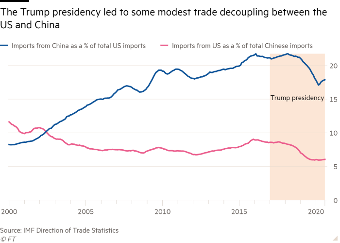 Line chart showing the Trump presidency led to some modest trade decoupling between the US and China