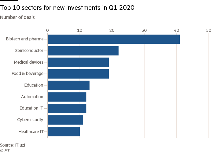 Top 10 sectors for new investments in Q1 2020