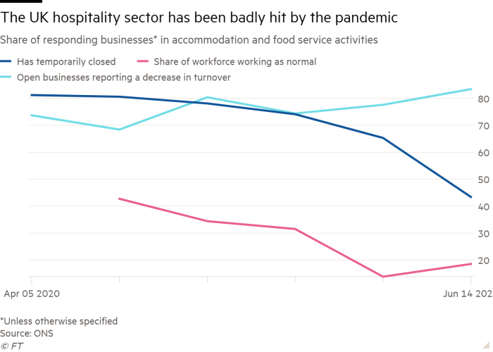 Line chart of share of responding businesses in accommodation and food service activities, showing that the UK hospitality sector has been badly hit by the pandemic
