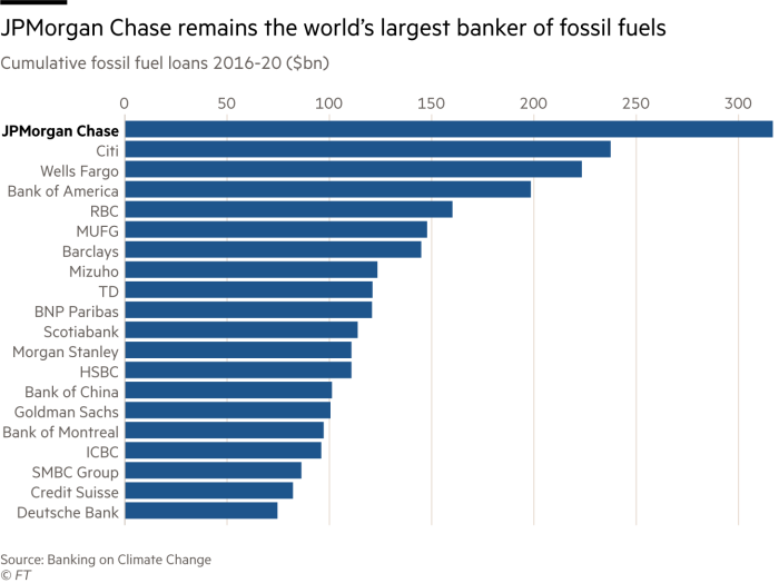 JPMorgan Chase remains the world's largest banker of fossil fuels. Chart showing cumulative fossil fuel loans 2016-20 ($bn). JPMorgan Chase leads with $317bn. In total, the world's 60 largest banks have provided $3.8tn to fossil fuel companies since 2016