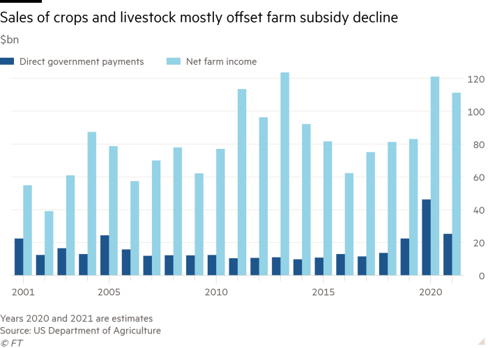 The billion-dollar bar chart shows that crop and livestock sales mainly offset the decline in agricultural subsidies