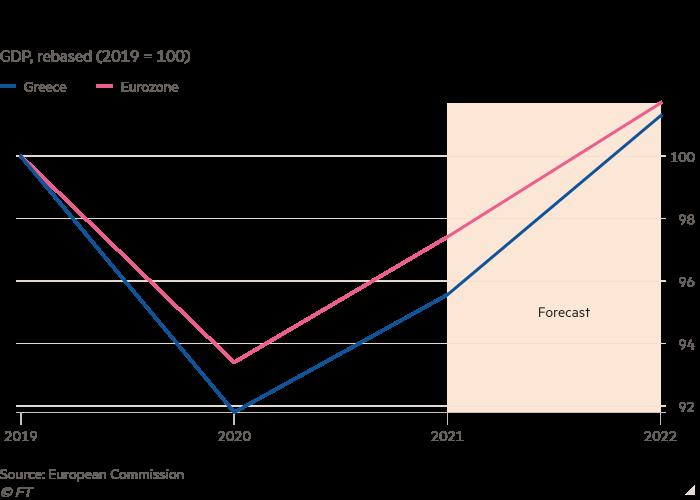 Γράφημα γραμμής ΑΕΠ, παραφρασμένο (2019 = 100) που δείχνει την ανάκαμψη της πανδημίας στην Ελλάδα ασθενέστερη από τον μέσο όρο της ευρωζώνης