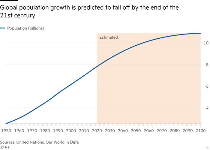 Line chart showing global population growth is predicted to tail off by the end of the 21st century