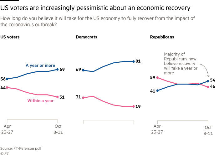 line charts showing voters are increasingly pessimistic about an economy recovery