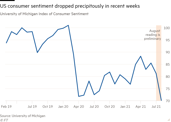 Line chart of University of Michigan Index of Consumer Sentiment showing US consumer sentiment dropped precipitously in recent weeks