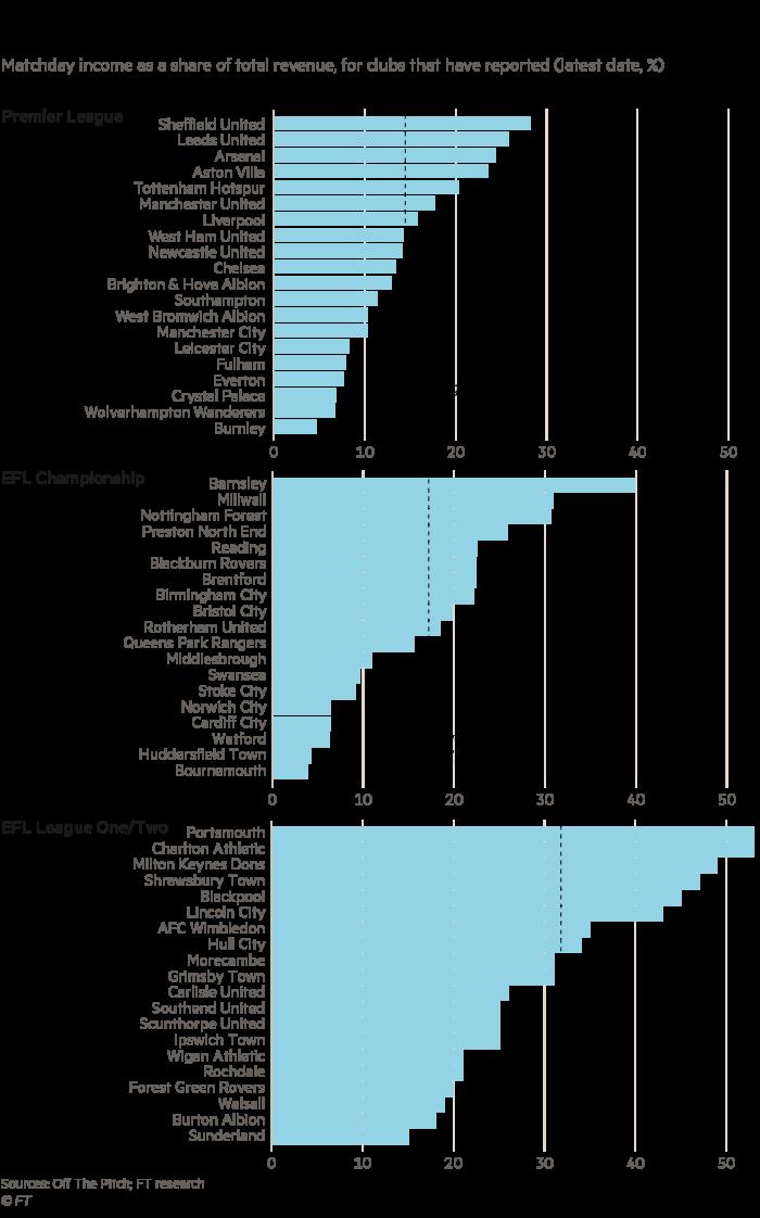 Revenus de la journée en pourcentage des revenus totaux, pour les clubs qui ont déclaré (dernière date,%) montrant que les revenus restent importants pour de nombreux clubs de football en Angleterre