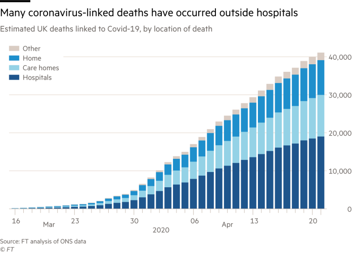 Chart showing that many coronavirus-linked deaths have occurred outside hospitals