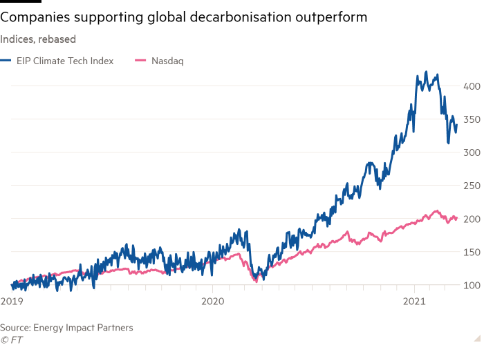 Line chart of Indices, rebased showing Companies supporting global decarbonisation outperform