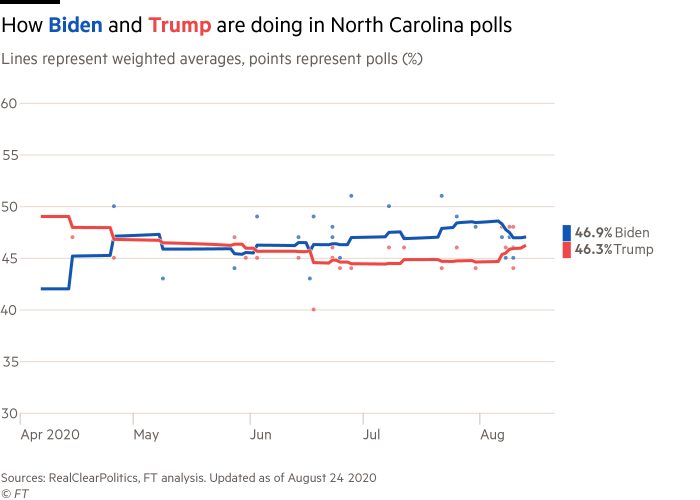 line charts showing a close race between Joe Biden and Donald Trump in the North Carolina polls