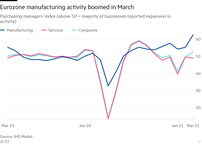 Line chart of Purchasing managers' index (above 50 = majority of businesses reported expansion in activity) showing Eurozone manufacturing activity boomed in March