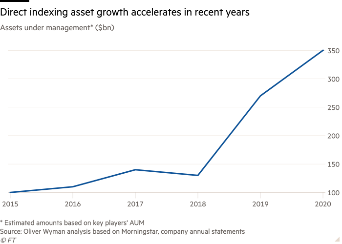 Line chart of Assets under management* ($bn) showing Direct indexing asset growth accelerates  in recent years