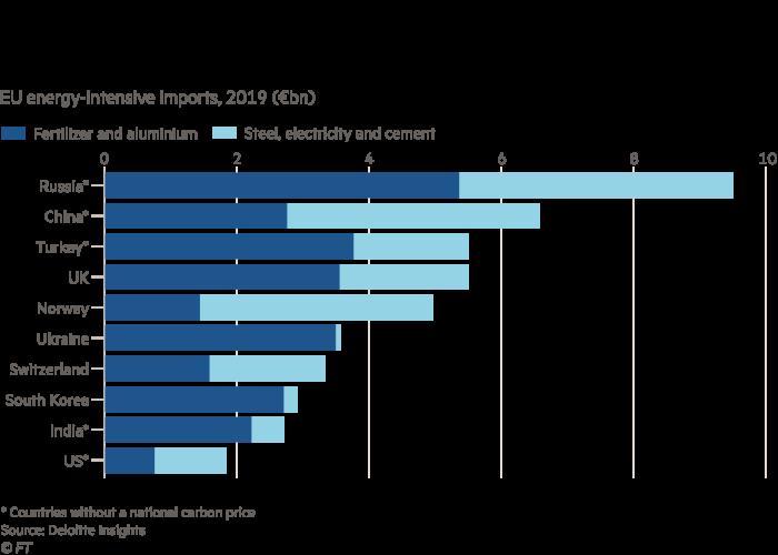 Страны без национальных цен на углерод сталкиваются с самым высоким приграничным налогом