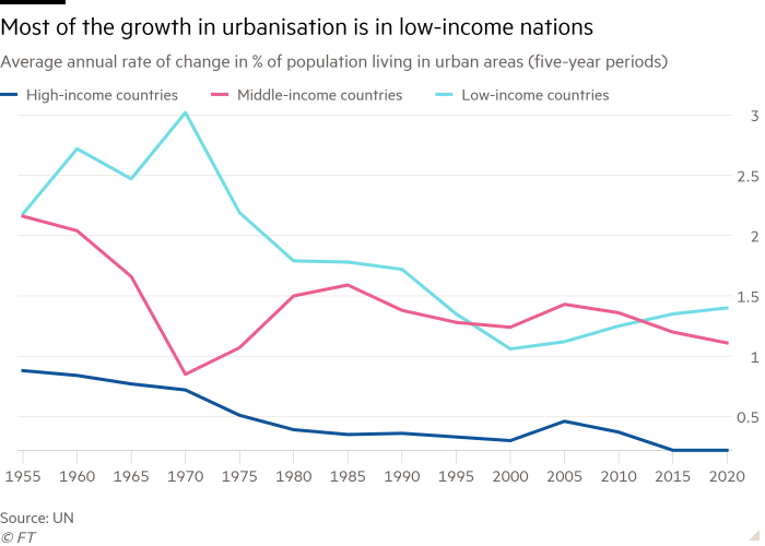 Line chart of Average annual rate of change in % of population living in urban areas (five-year periods) showing Most of the growth in urbanisation is in low-income nations