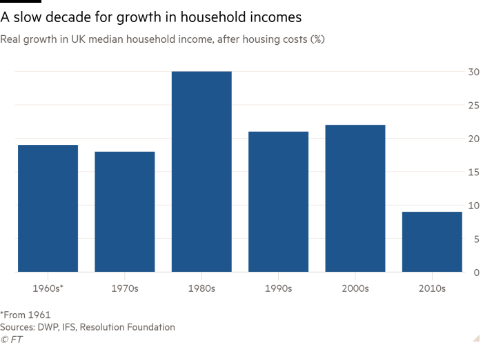 Bar chart of real growth in median household income in UK, after housing costs (%) showing A decade of slow household income growth
