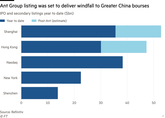 Bar chart of IPO and secondary listings year to date ($bn) showing Ant Group listing was set to deliver windfall to Greater China bourses