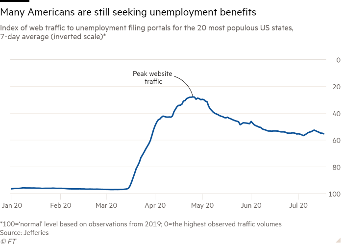 Line chart of Index of web traffic to unemployment filing portals for the 20 most populous US states, 7-day average (inverted scale)* showing Many Americans are still seeking unemployment benefits