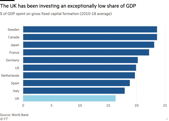 Bar chart of % of GDP spent on gross fixed capital formation (2010-18 average) showing The UK has been investing an exceptionally low share of GDP