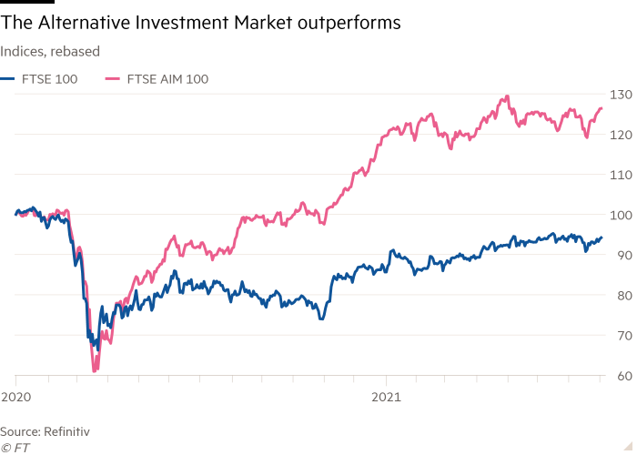 Line chart of Indices, rebased  showing The Alternative Investment Market outperforms