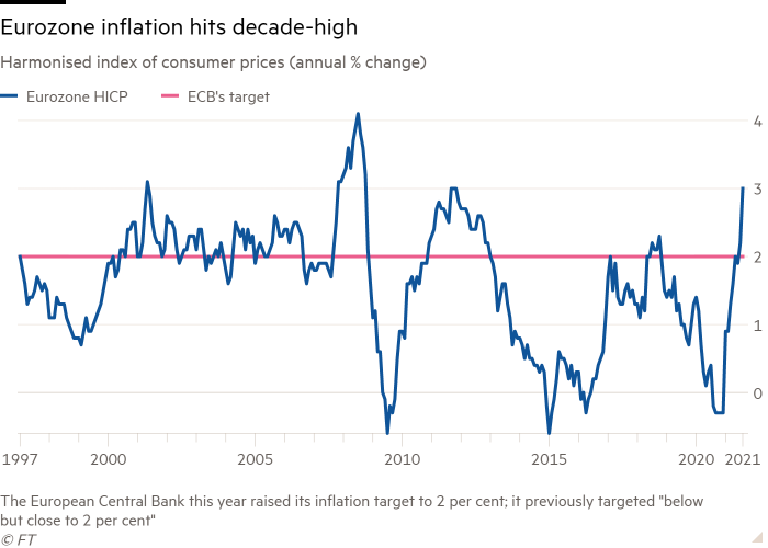 Line chart of the harmonized index of consumer prices (annual% change) showing inflation in the eurozone reaches decades high