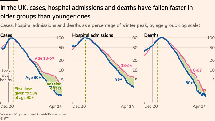 Chart showing that in the UK, cases, hospital admissions and deaths have fallen faster in older, mostly-vaccinated groups than younger ones