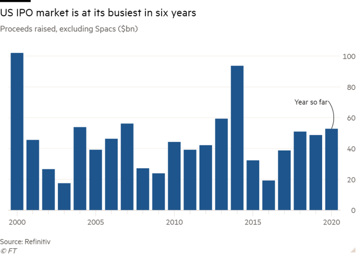 Column chart of Proceeds raised, excluding Spacs ($bn) showing US IPO market is at its busiest in six years