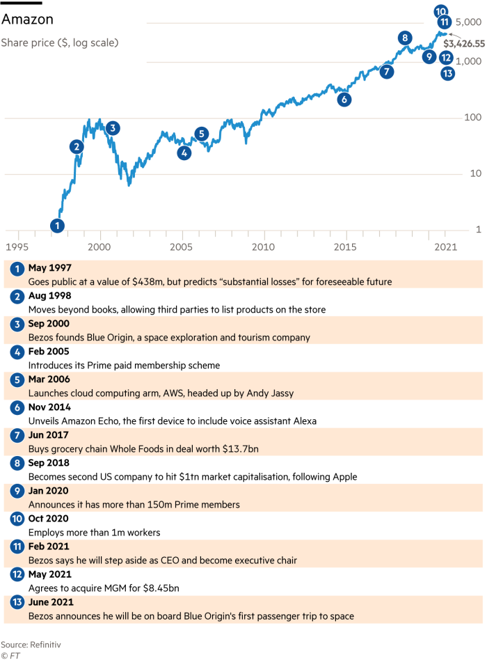 Amazon annotated share price chart, 1995 to date