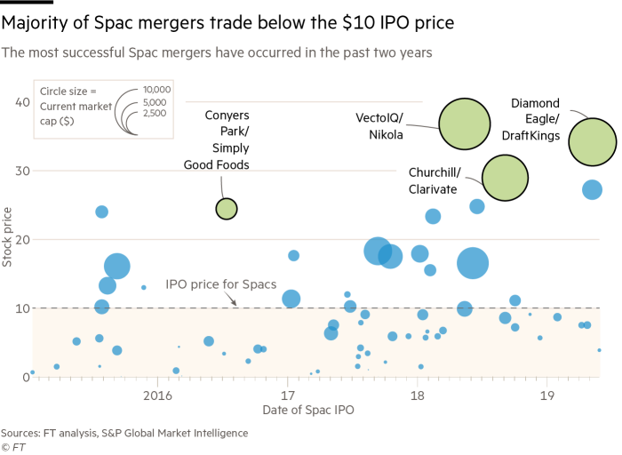 G1585_20X- A scatterplot showing the majority of Spac mergers trade below the $10 IPO price