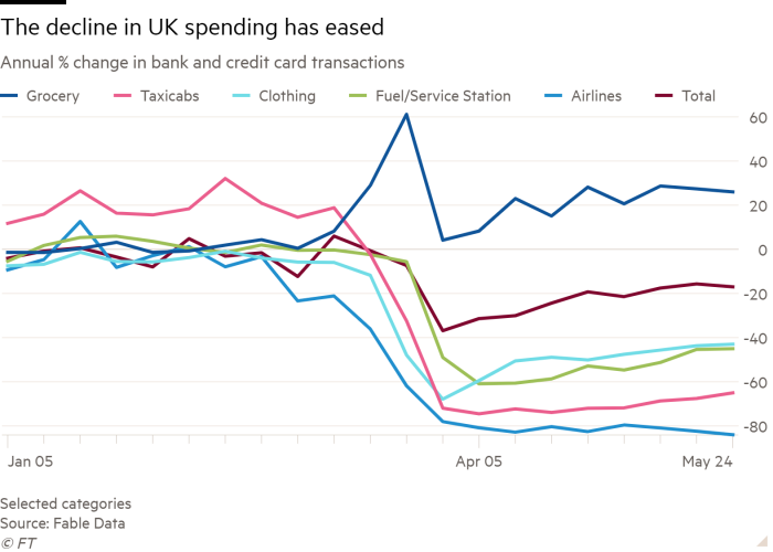 Line chart of Annual % change in bank and credit card transactions showing The decline in UK spending has eased