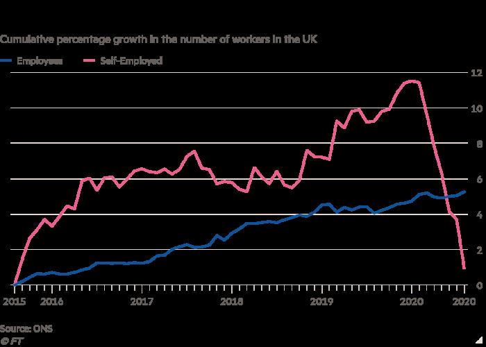 El gráfico lineal del crecimiento acumulado del número de trabajadores en el Reino Unido muestra que el número de autónomos ha disminuido drásticamente