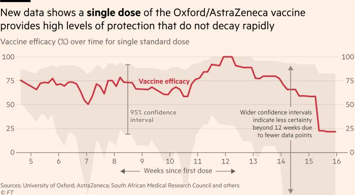 Graph showing that a single dose of Oxford / AstraZeneca vaccine provides high levels of protection that increase steadily and reach their maximum after approximately 12 weeks