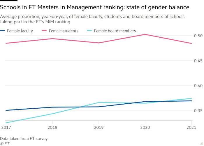 Line chart of average proportion, year-on-year, of female faculty, students and board members of schools taking part in the FT's MiM ranking showing Schools in FT Masters in Management ranking: state of gender balance