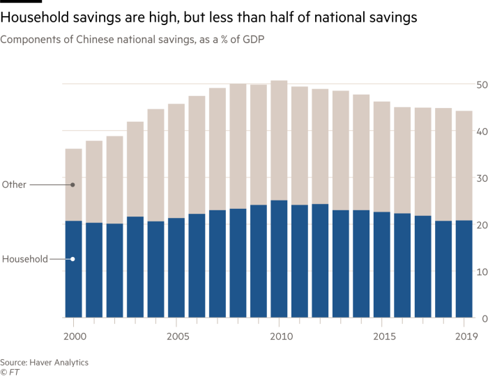 Household savings are high, but less than half of national savings. Graph showing the components of China's national savings as a percentage of GDP