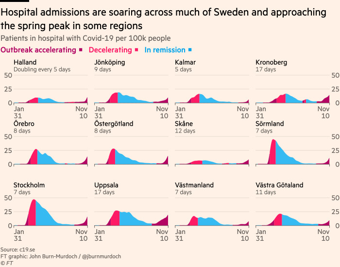 Chart showing that hospital admissions are soaring across Sweden and approaching the spring peak in some regions