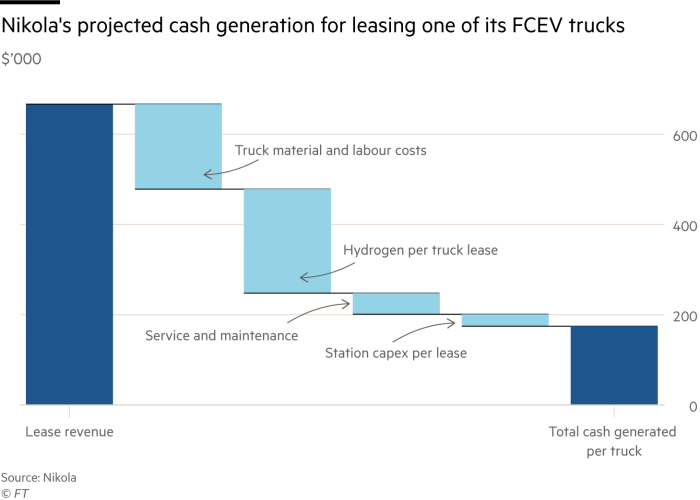 Waterfall diagram showing Nikola's expected cash generation for one of his FCEV trucks in the thousands of dollars