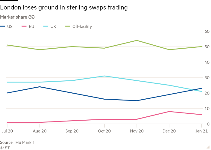 Line chart of Market share (%) showing London loses ground in sterling swaps trading