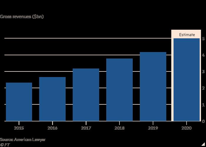 Column chart of Gross revenues ($bn) showing Kirkland & Ellis