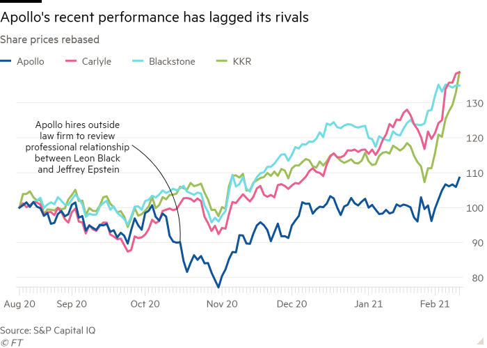Line chart of share prices rebased showing Apollo's recent performance has lagged its rivals