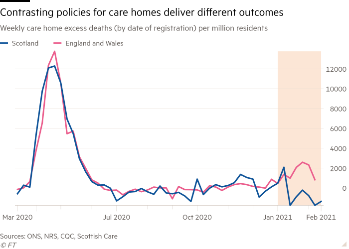Line chart of Weekly care home excess deaths (by date of registration) per million residents showing Contrasting policies for care homes deliver different outcomes