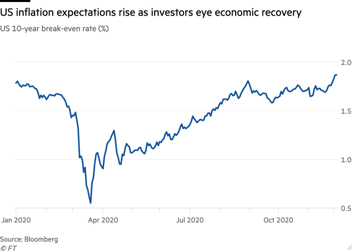 Line chart of US 10-year break-even rate (%) showing that inflation expectations are rising as investors eye economic recovery