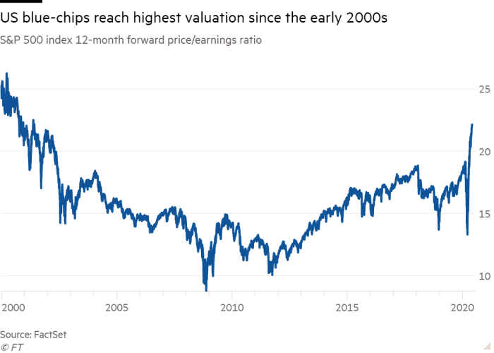 Line chart of S&P 500 index 12-month forward price/earnings ratio showing US blue-chips reach highest valuation since the early 2000s