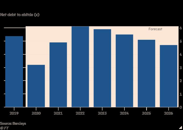 Column chart of Net debt to ebitda (x) showing Cellnex's leverage