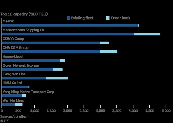 Graph showing cargo capacity, current fleet vs order book