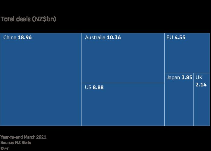 New Zealand's main export partners