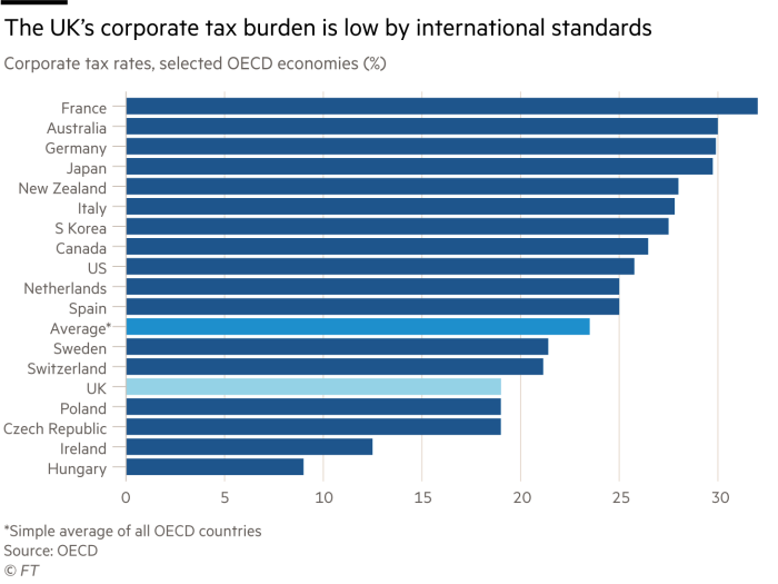 The UK's corporate tax burden is low by international standards, corporate tax rates, selected OECD economies (%)