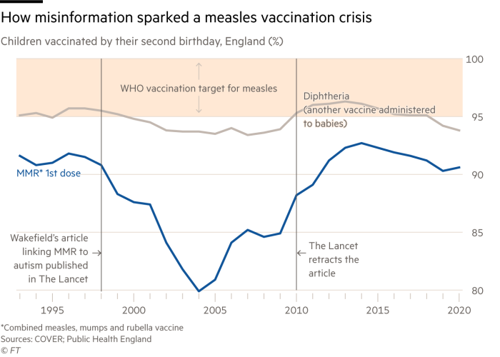 Chart of vaccination rates in England for measles which shows how misinformation sparked a measles vaccination crisis