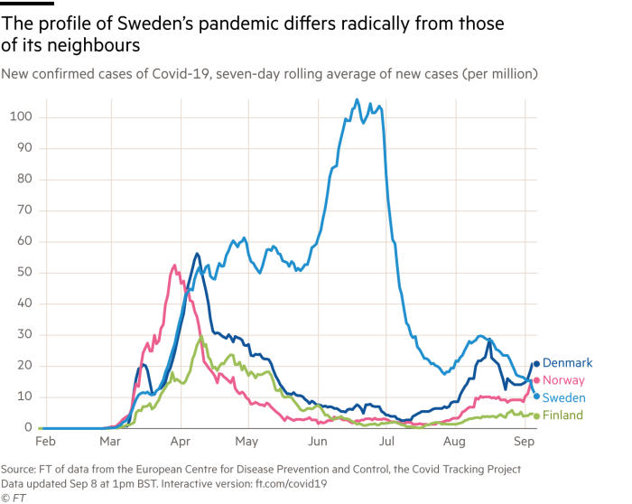 Chart showing that the profile of Sweden's pandemic differs radically from those of its neighbours