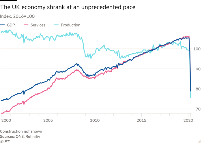 Line chart of Index, 2016=100 showing The UK economy shrank at an unprecedented pace